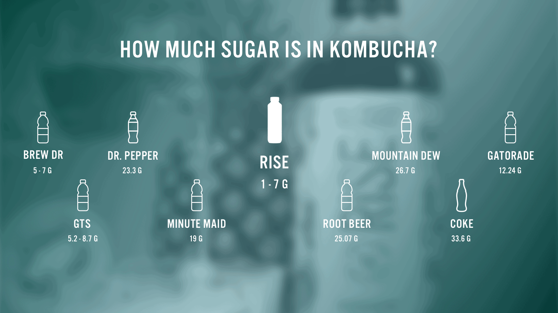 How much sugar is in Kombucha Versus other Drinks