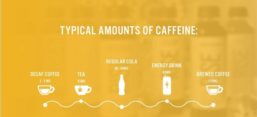 infographic showing the typical amounts of caffeine in drinks