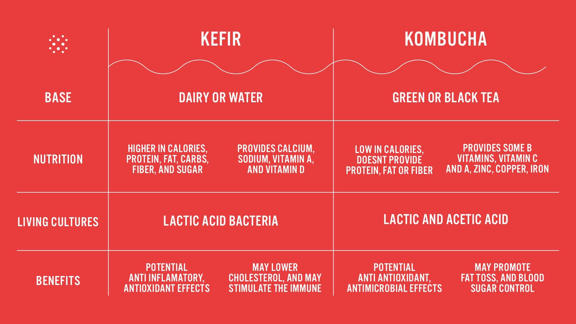 chart comparing kombucha vs kefir